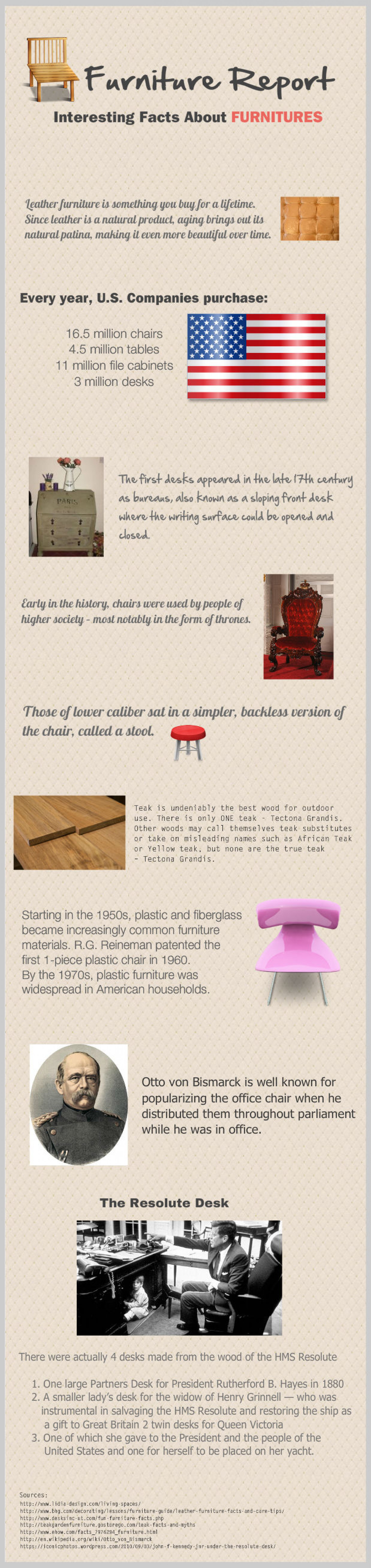 Furniture Report: Interesting Facts About Furnitures Infographic