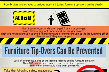 Furniture Tip-Overs Infographic