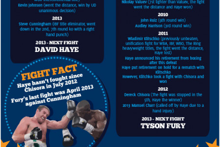Fury vs Haye - The Biggest Fight In Boxing History (If It Happens) Infographic