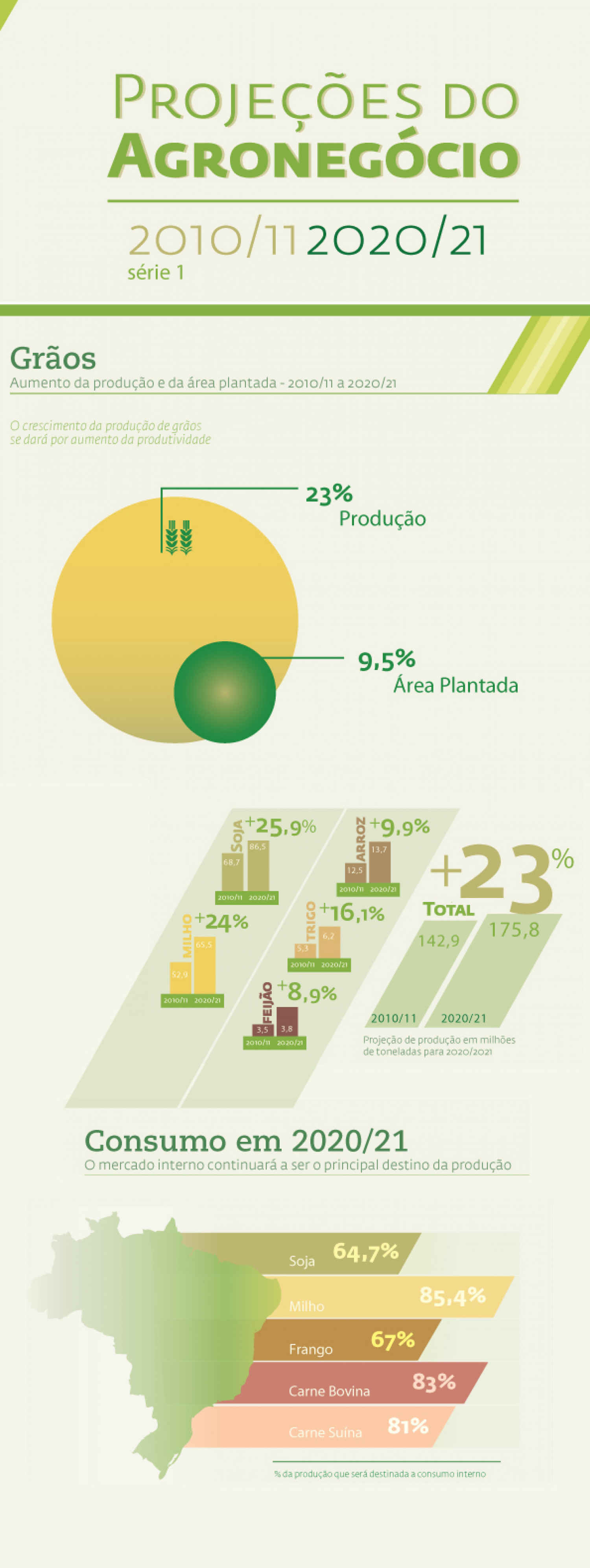 Future numbers for Brazilian agribusiness (part 1) Infographic