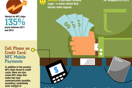 Future of Credit Cards Infographic
