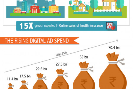 Future of Digital Marketing in BFSI Infographic