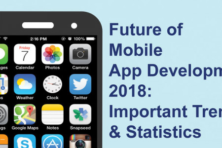 Future of Mobile App Devleopment 2018 Infographic