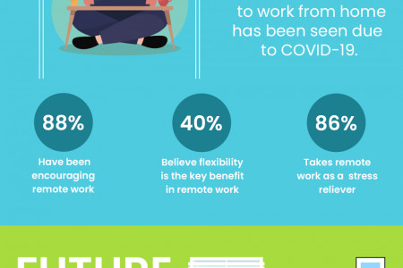 Future of Remote Work Infographic