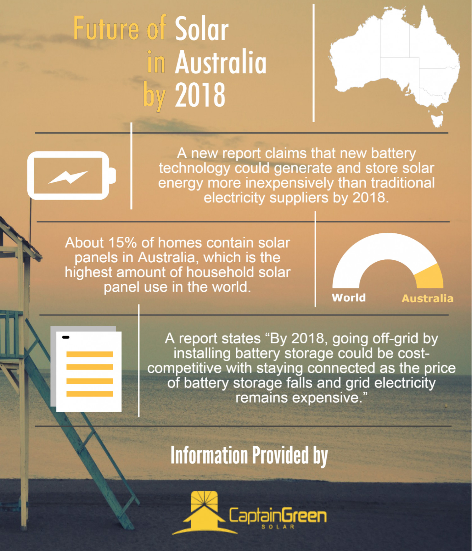 Future of Solar in Australia by 2018 Infographic