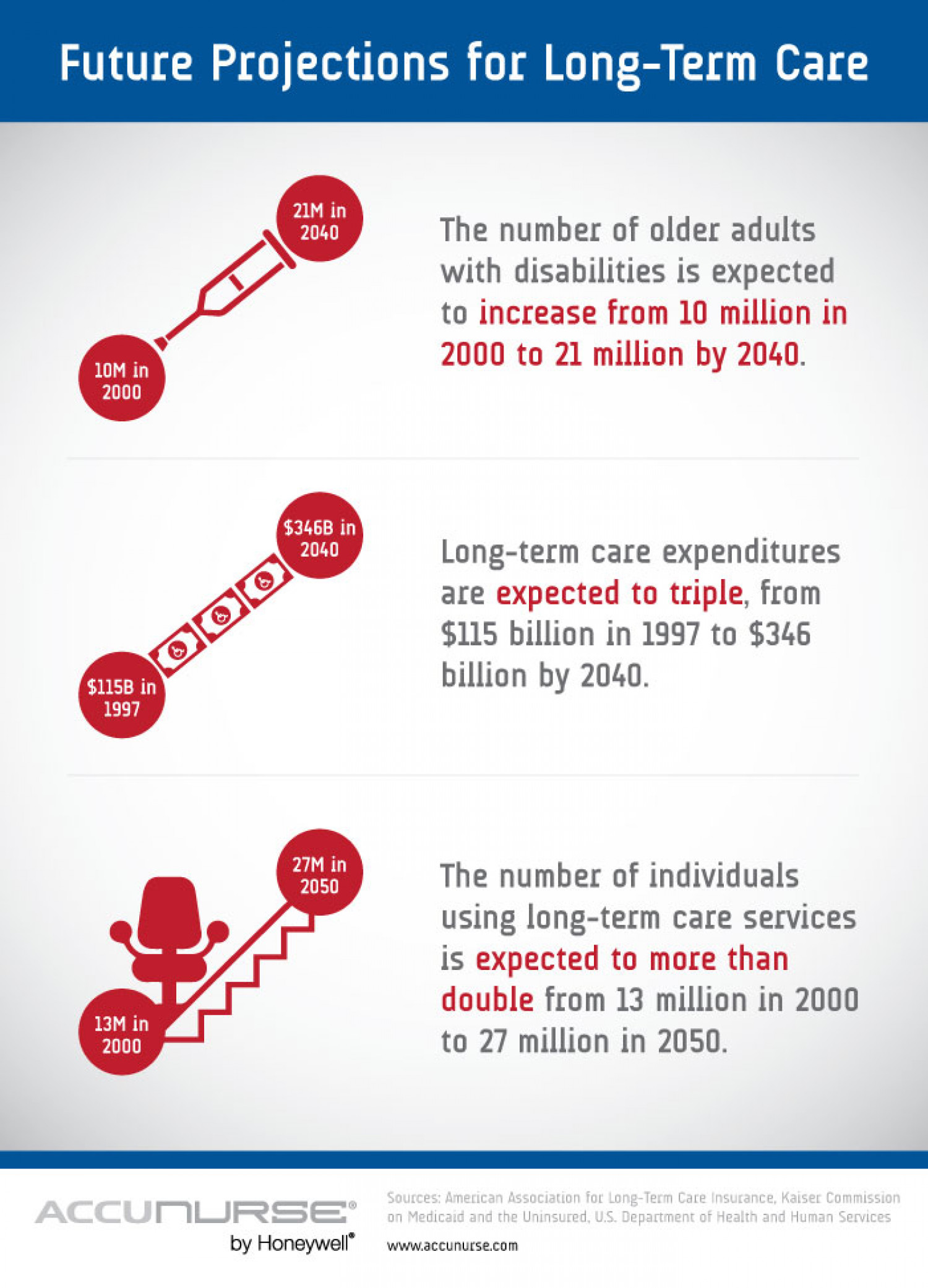 Future Projections for Long-Term Care Infographic