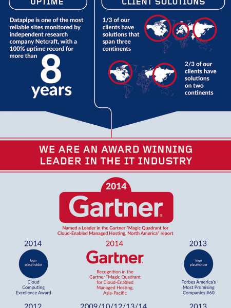 Future Proof Your IT Infographic