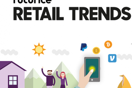 Futurice Retail Trends; 2020 Vision Infographic