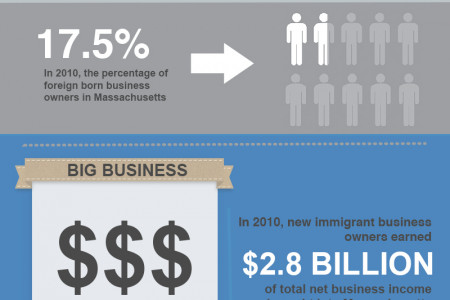 FWD.us Campaign: Economic Impact of Foreign-Born Entrepreneurs Infographic