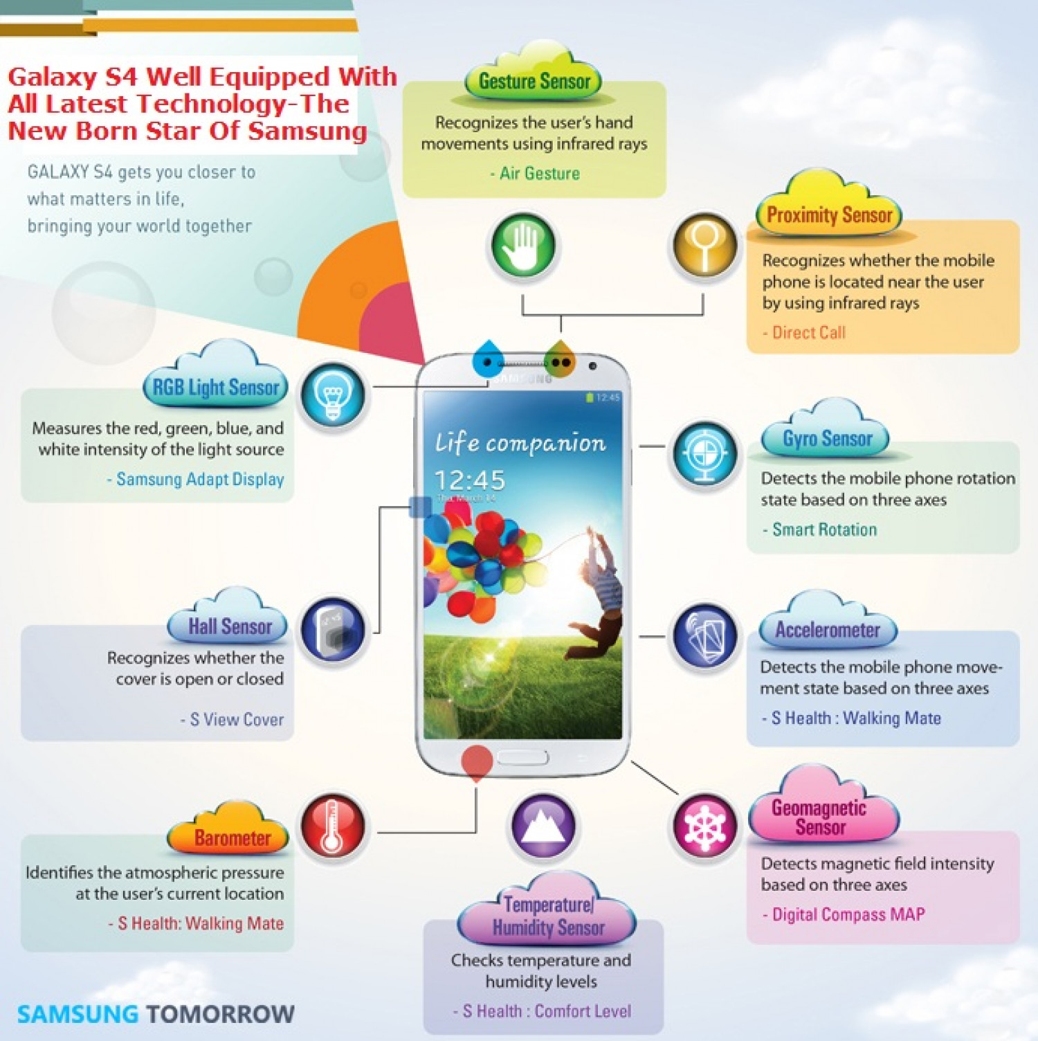 Galaxy S4 The New Born star Of Samsung Infographic