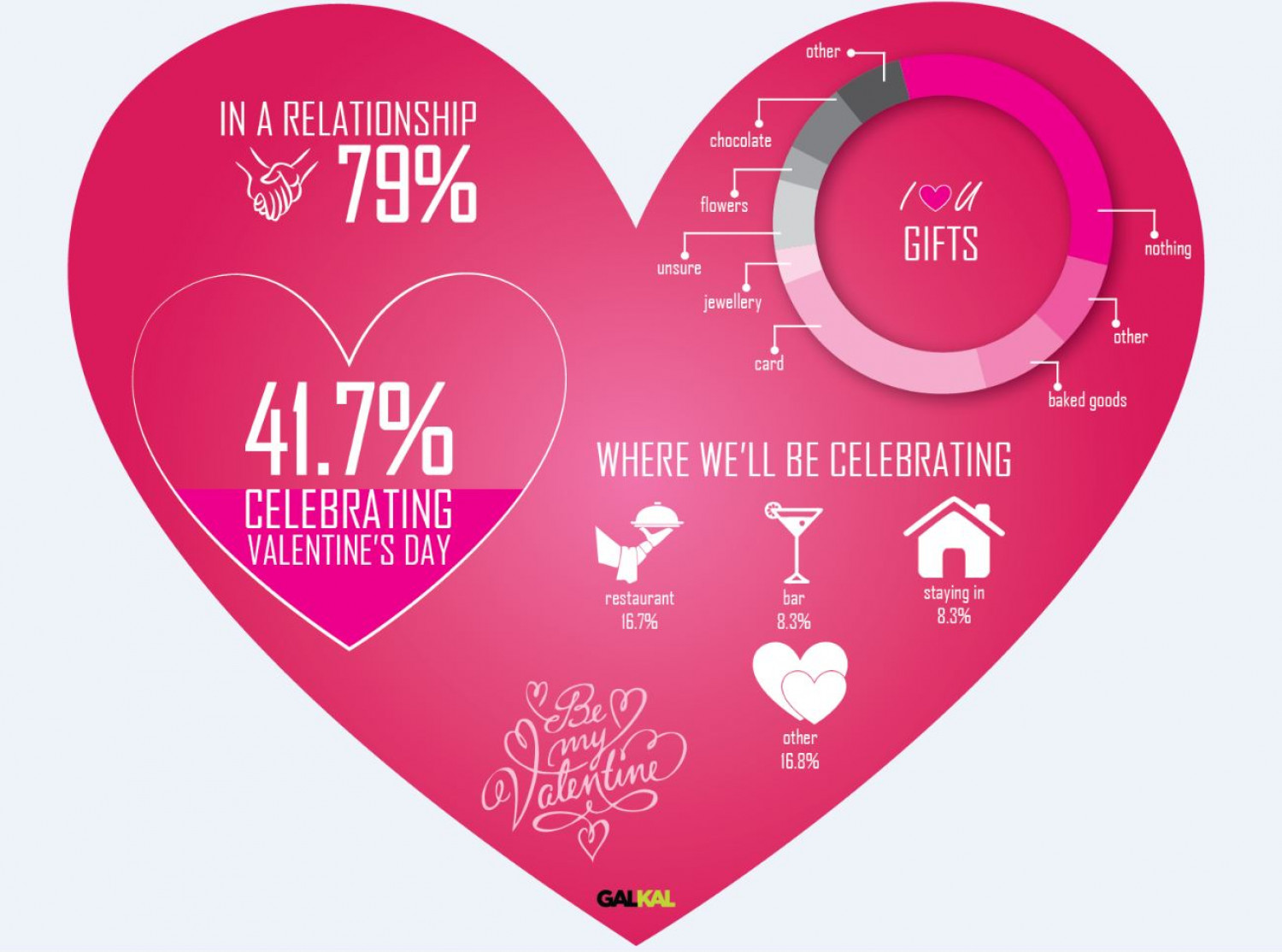 office valentine gifts. GALKAL Valentines Day Office Poll Infographic Valentine Gifts S