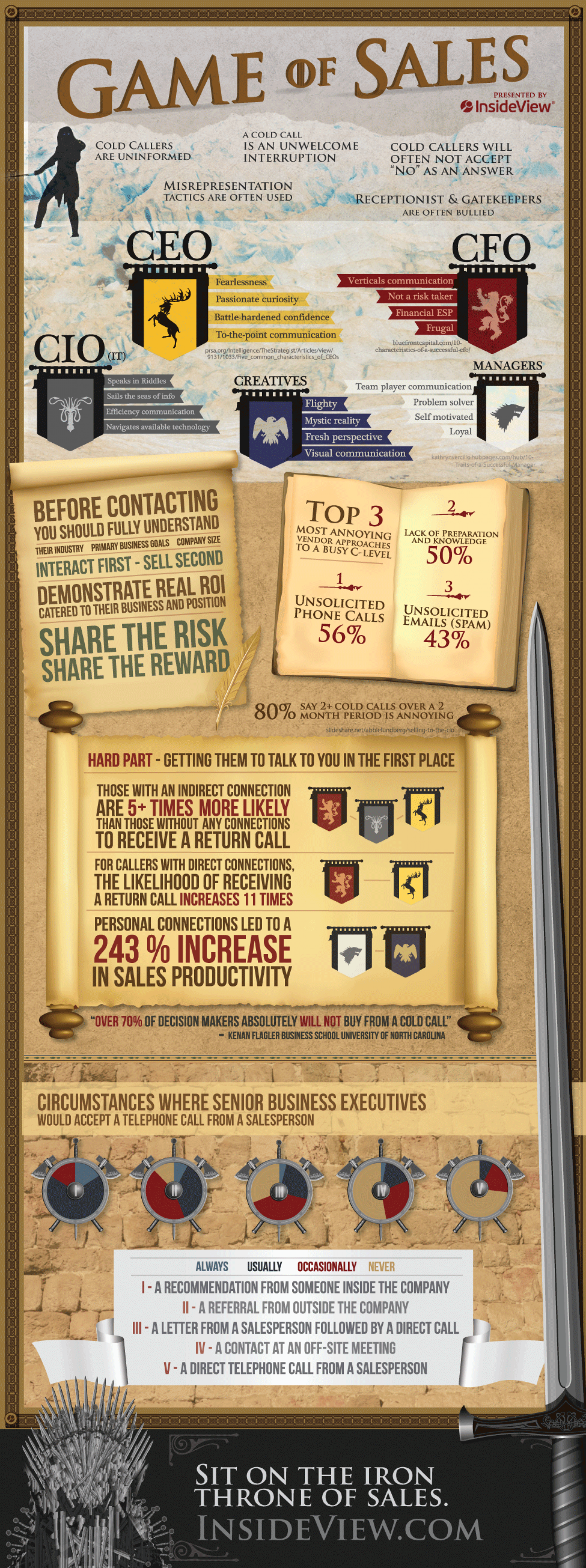 Game of Sales Infographic