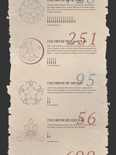What Goes Into Making Game Of Thrones? Infographic