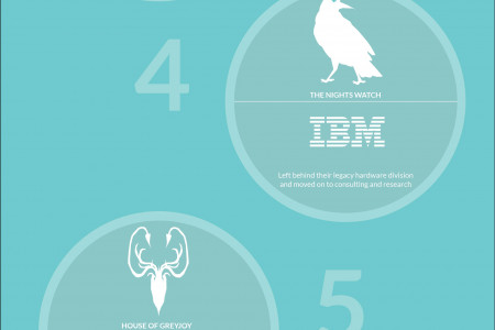 Game of Thrones - Technically Speaking  Infographic