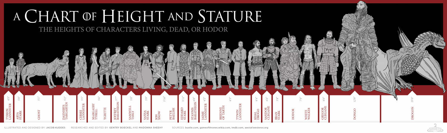 Game of Thrones: A Chart of Height and Stature Infographic
