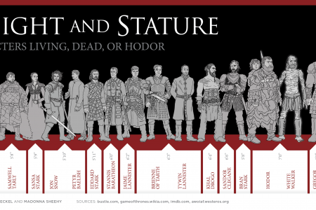 Of Thrones A Chart Height And Stature Infographic