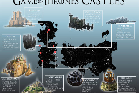 Game Of Thrones Castles Infographic