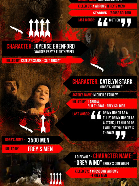 Game Of Thrones Red Wedding.Game Of Thrones Red Wedding Visual Ly