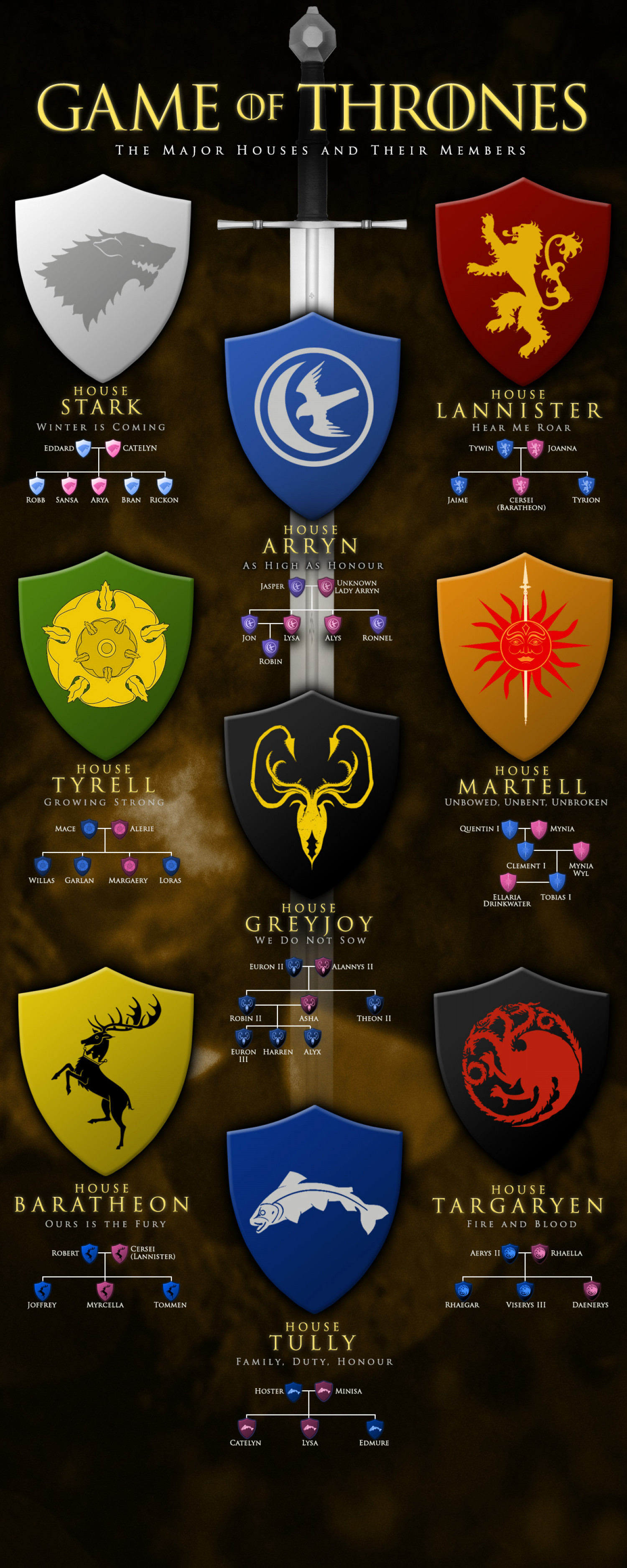 Game of thrones structure Infographic