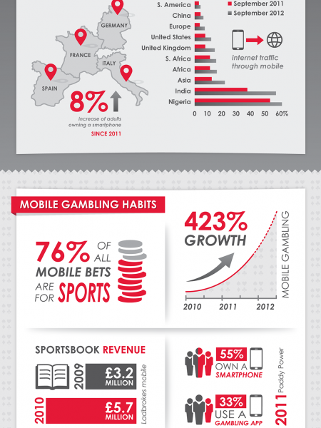 Game on for mobile betting Infographic