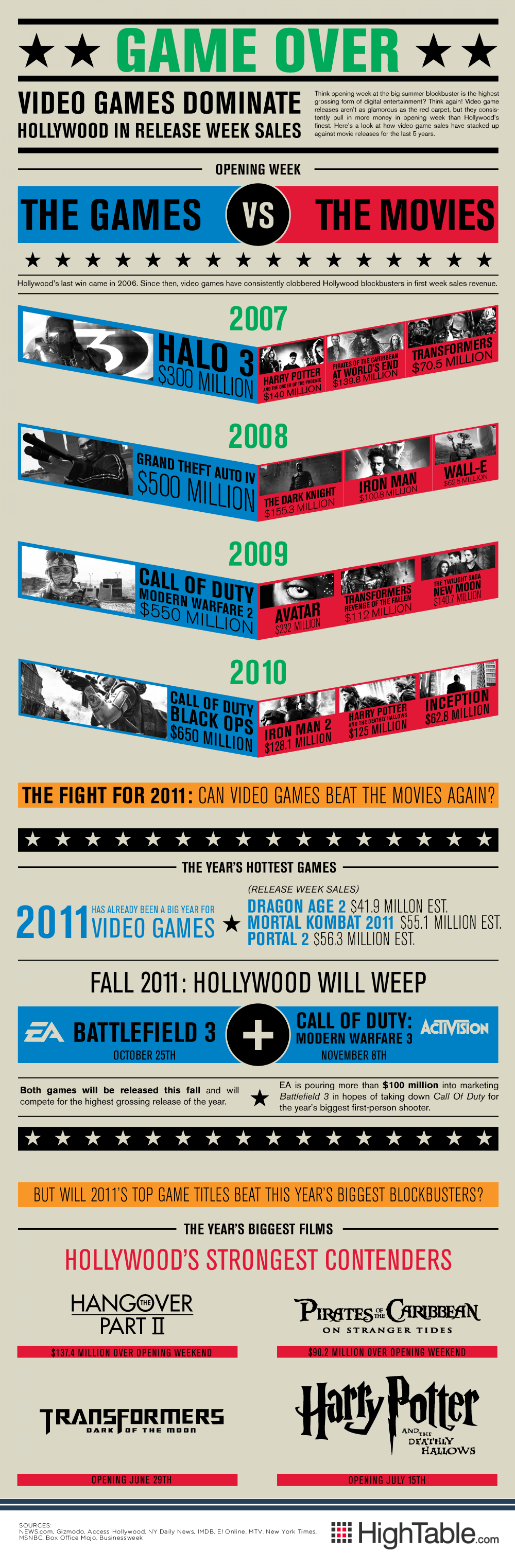 Game Over Infographic