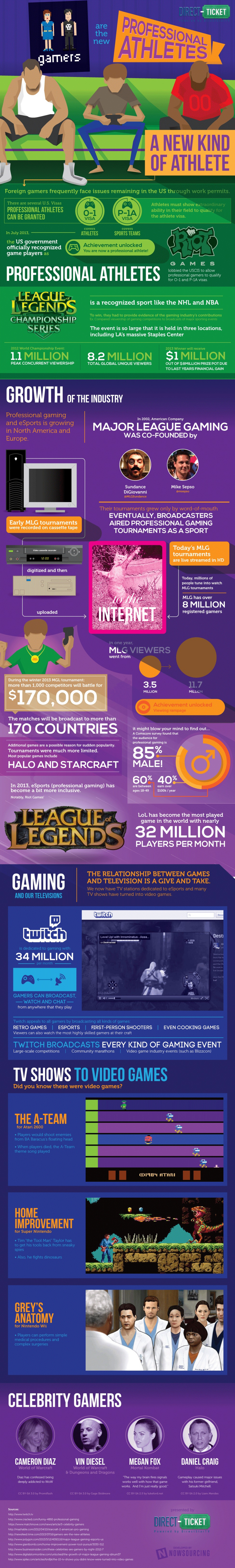 Gamers are the New Professional Athletes Infographic