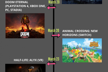 Games Coming Out in March 2020 Infographic