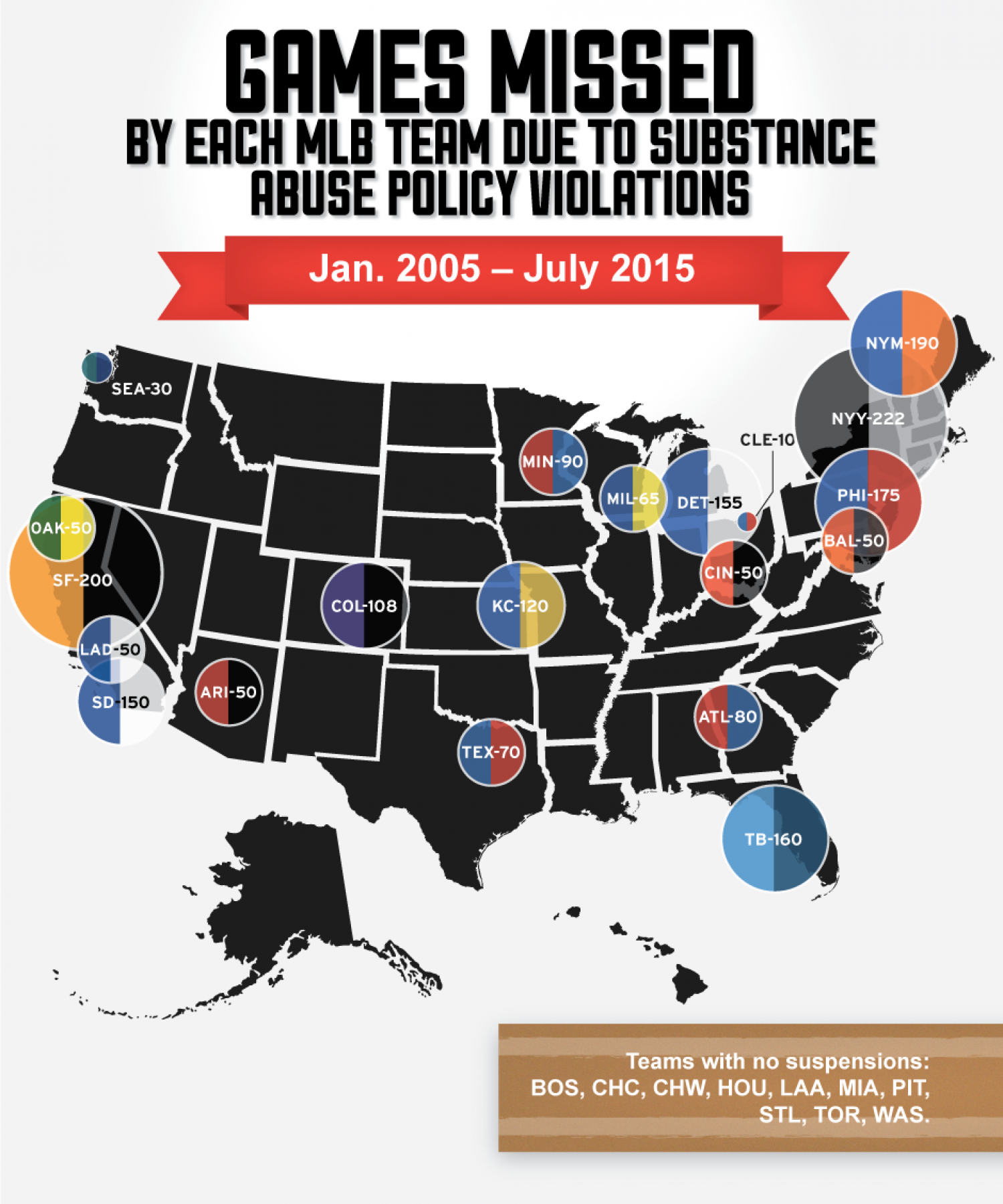 Games Missed By Each MLB Team Due To Substance Abuse Policy Violations Infographic