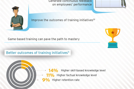 Gamification and Employee Engagement Infographic