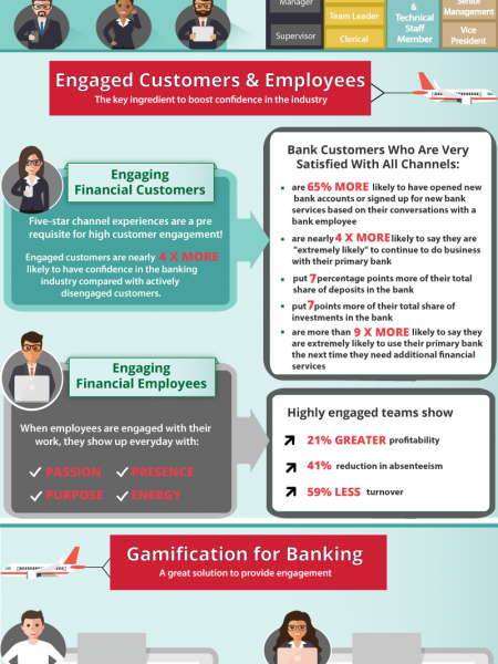 Gamification in Banking and Financial Services Infographic