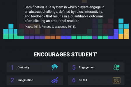 Gamification in Education Infographic