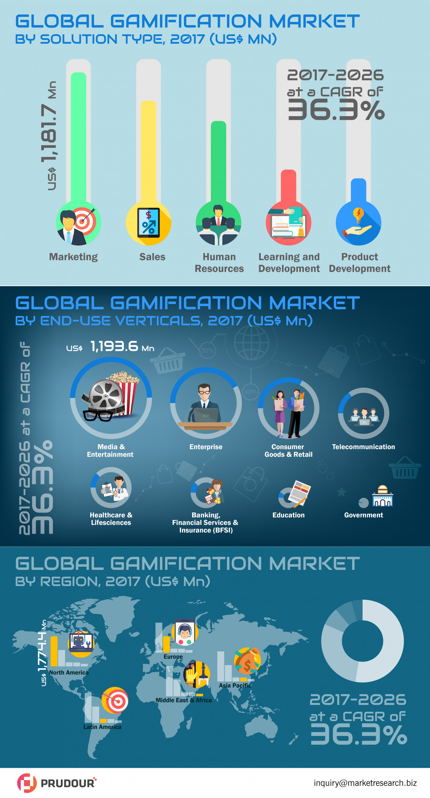 Gamification Market was valued at US$ 3.3 Bn in 2017 Infographic