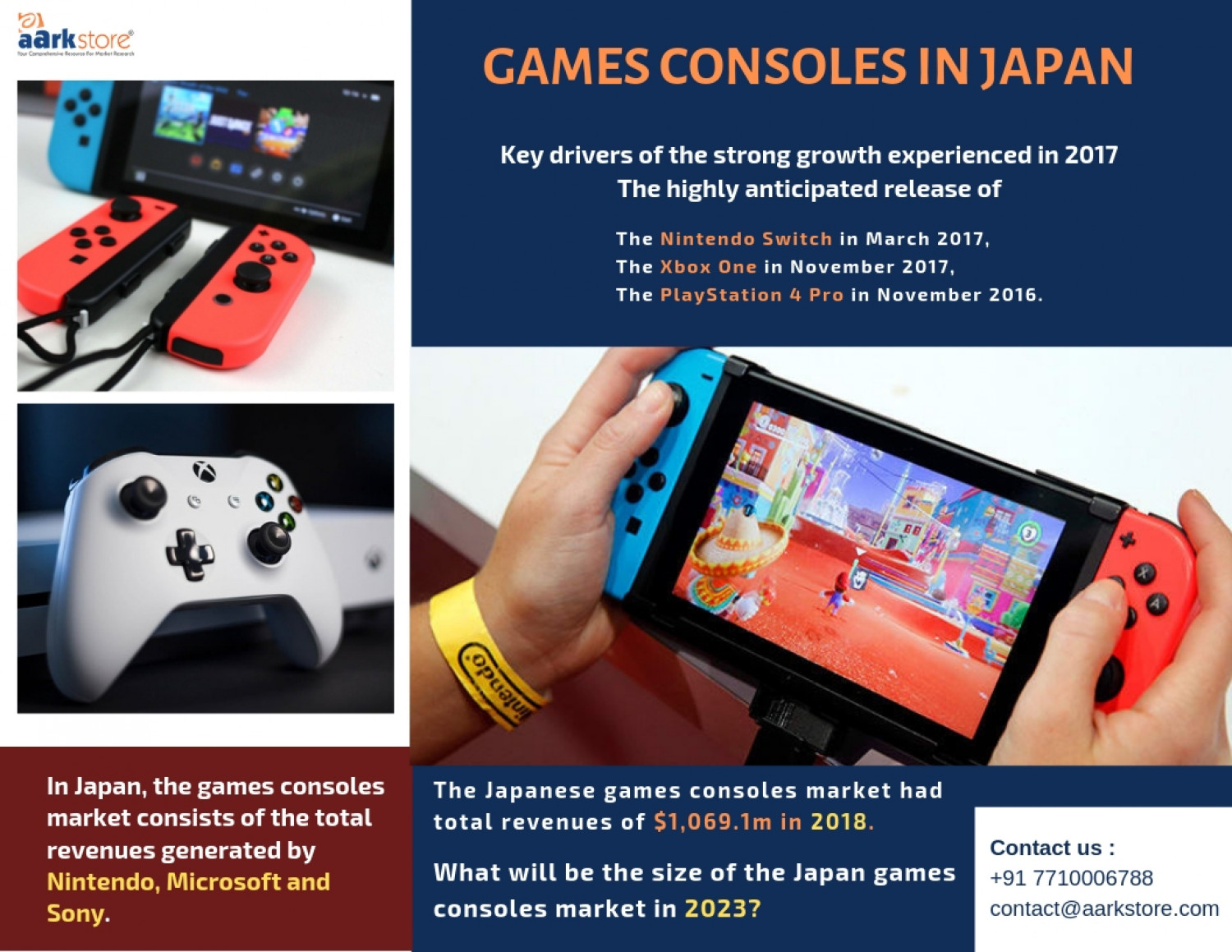 Gaming Console Industry Trends in Japan Infographic