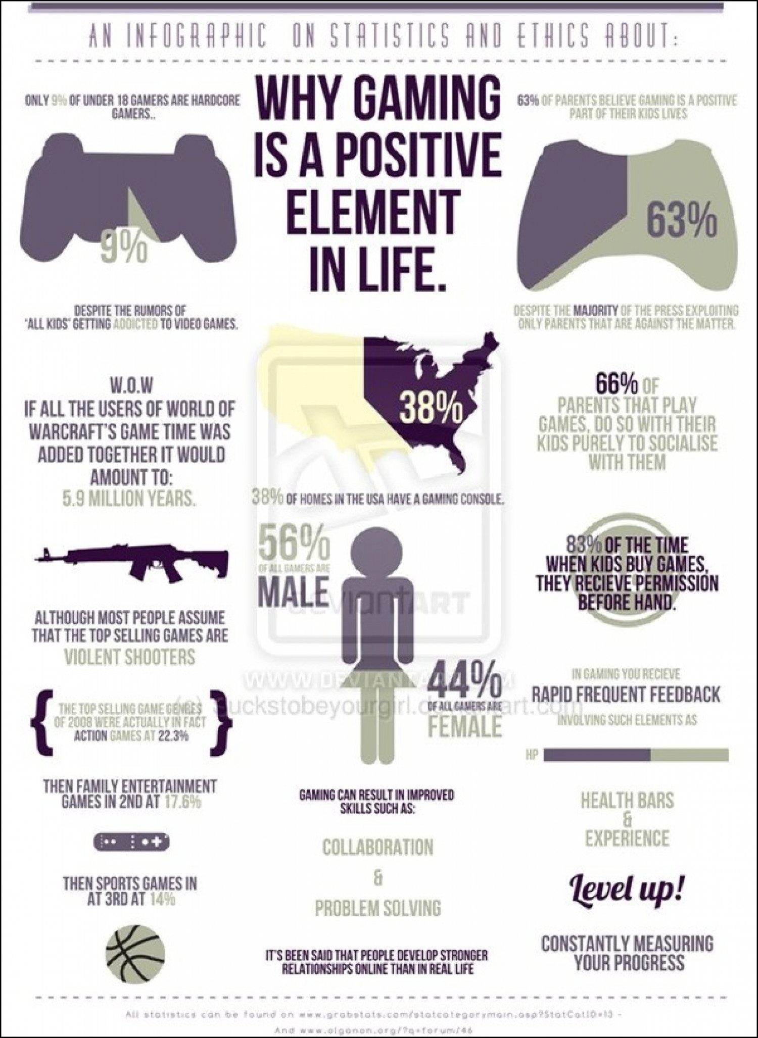 Gaming Results of Important Element in Life Infographic