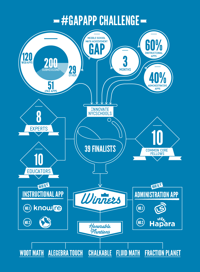 Gap App Challenge Infographic | Visual.ly