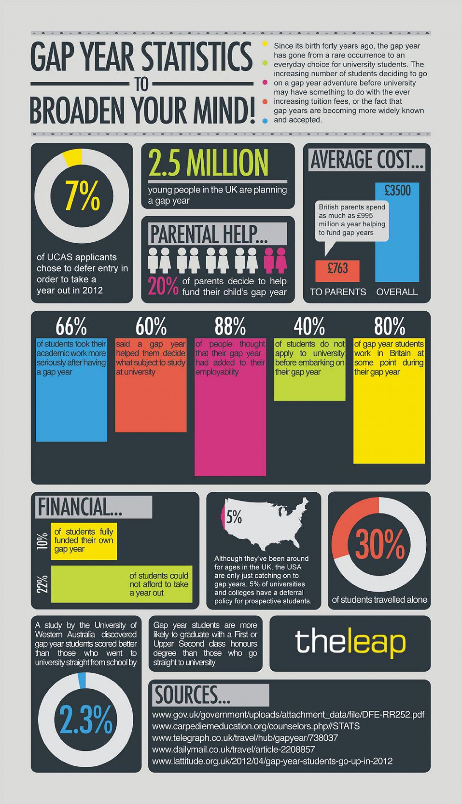 Gap Year Statistics to Broaden Your Mind! Infographic