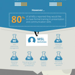 Gaps in Medical Science Liaison Training | Visual.ly