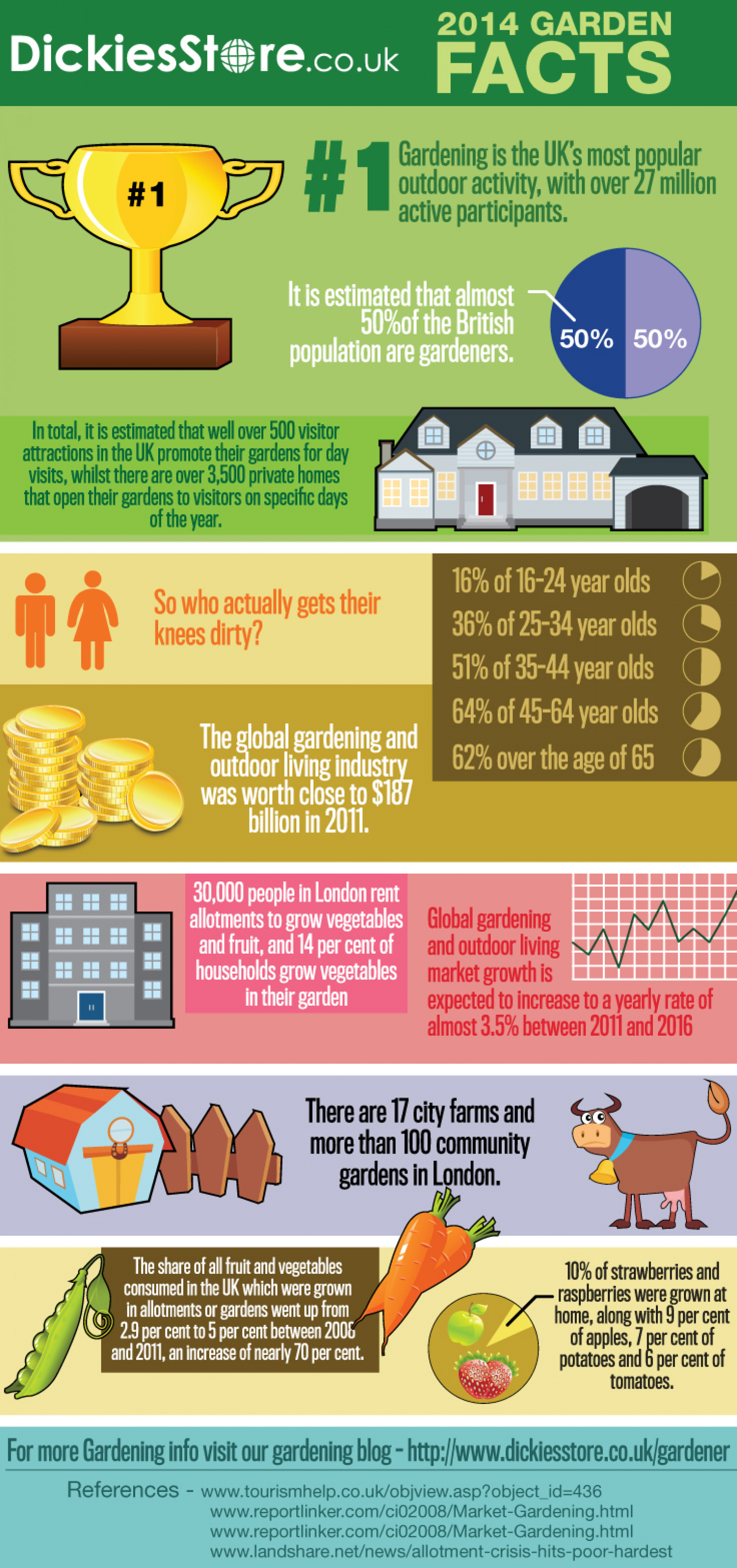 2014 Garden Facts Infographic