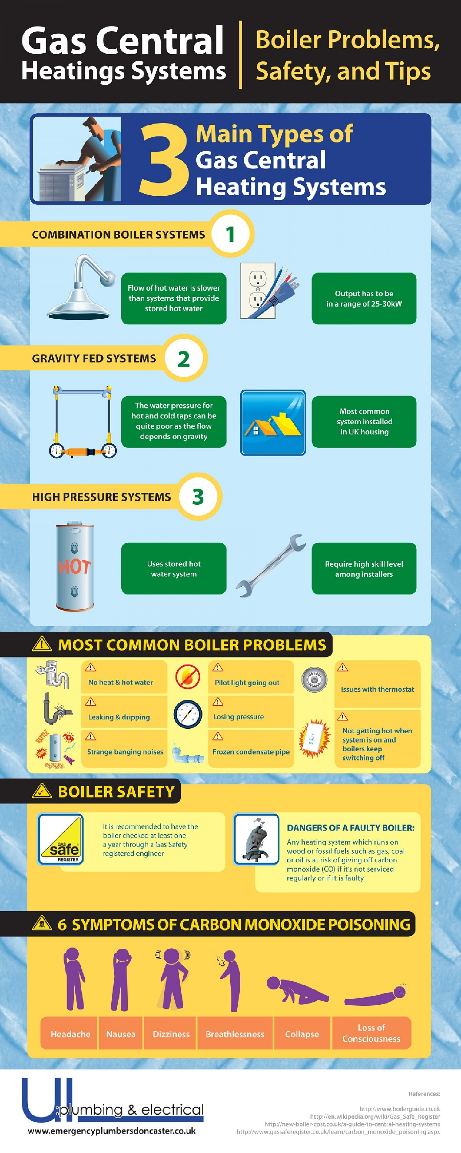 Gas Central Heating Systems Boiler Problems Safety And