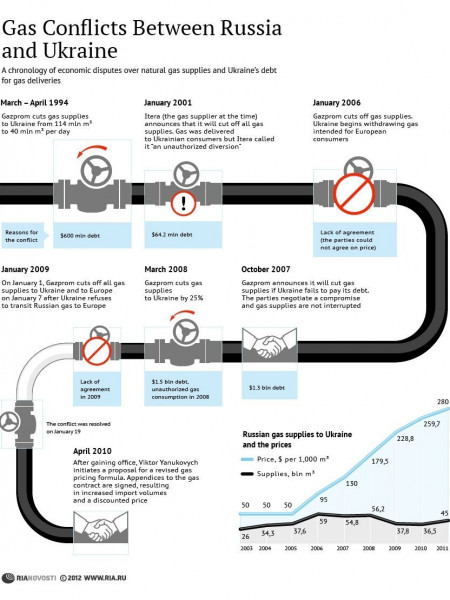 Gas Conflicts Between Russia and Ukraine  Infographic