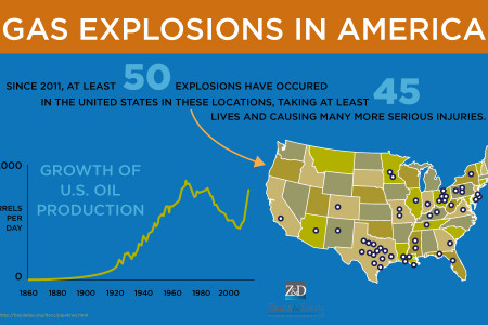Gas Explosions in America Infographic