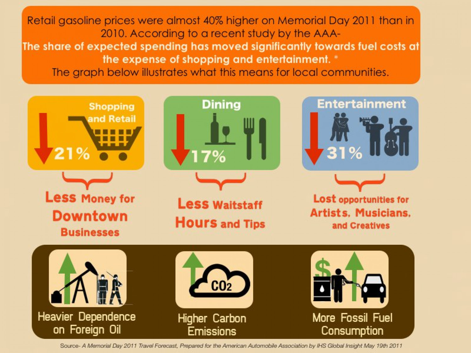Gas Prices effect on service industry Infographic