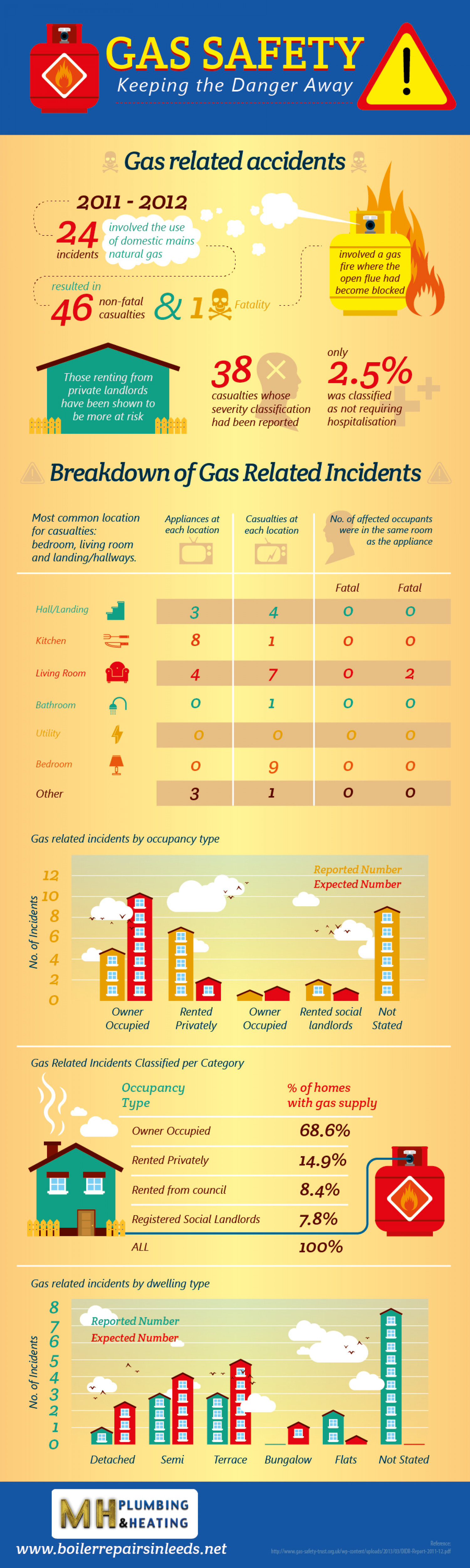 Gas Safety: Keeping the Danger Away Infographic