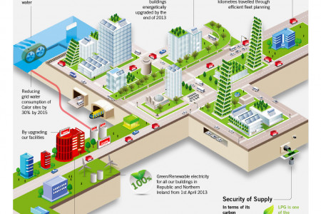 Gas Sustainability Infographic