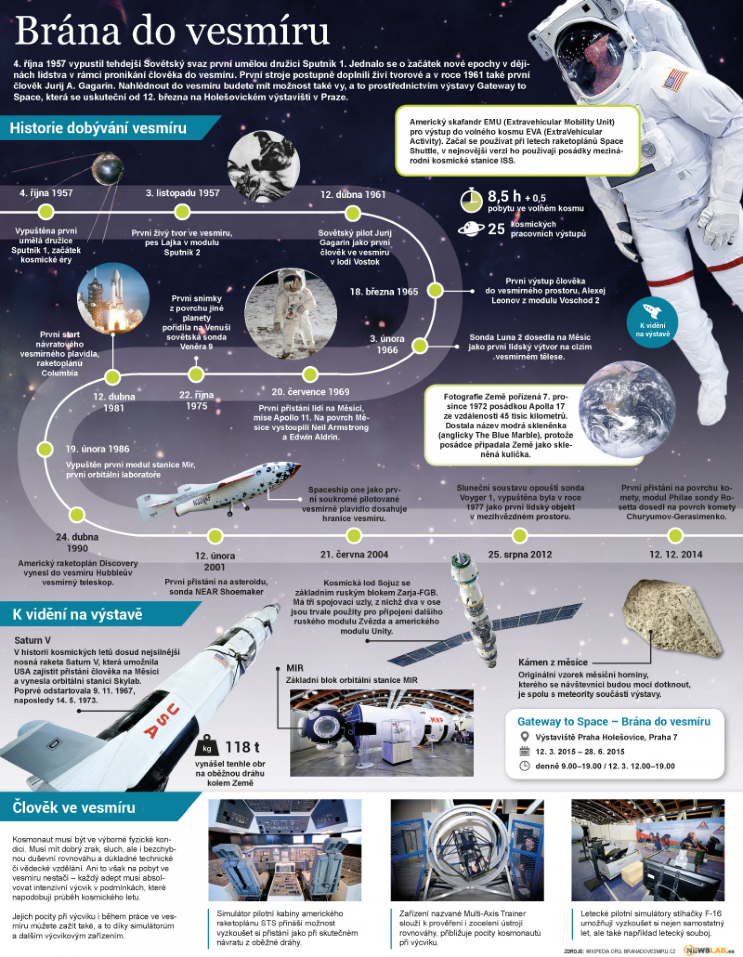 Gateway to space Infographic