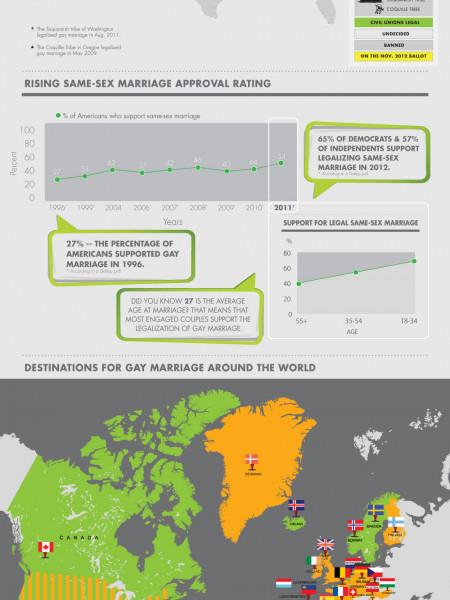 Gay Marriage Infographic