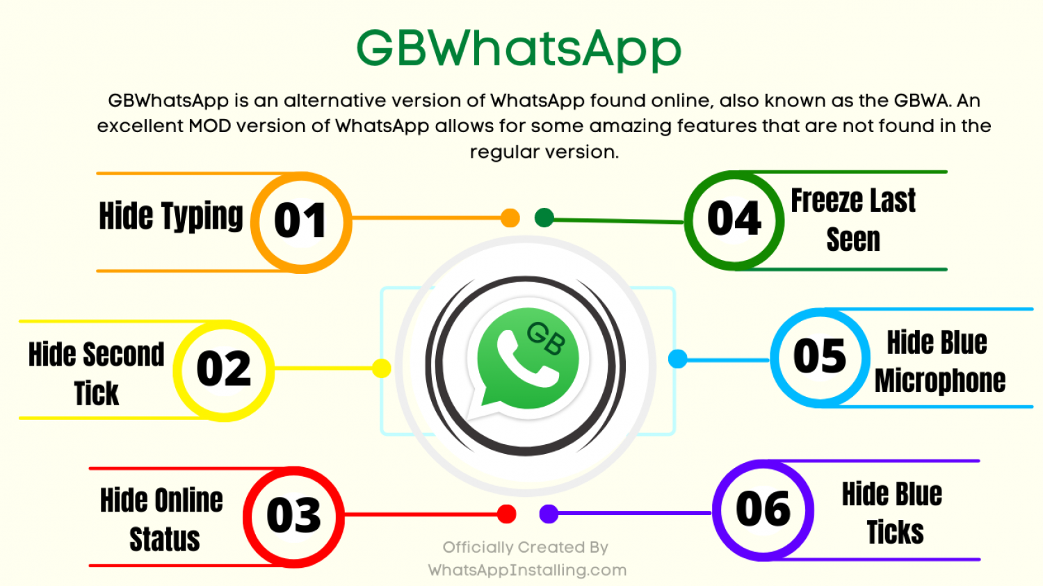 GB WhatsApp APK Download Updated Anti-Ban Infographic