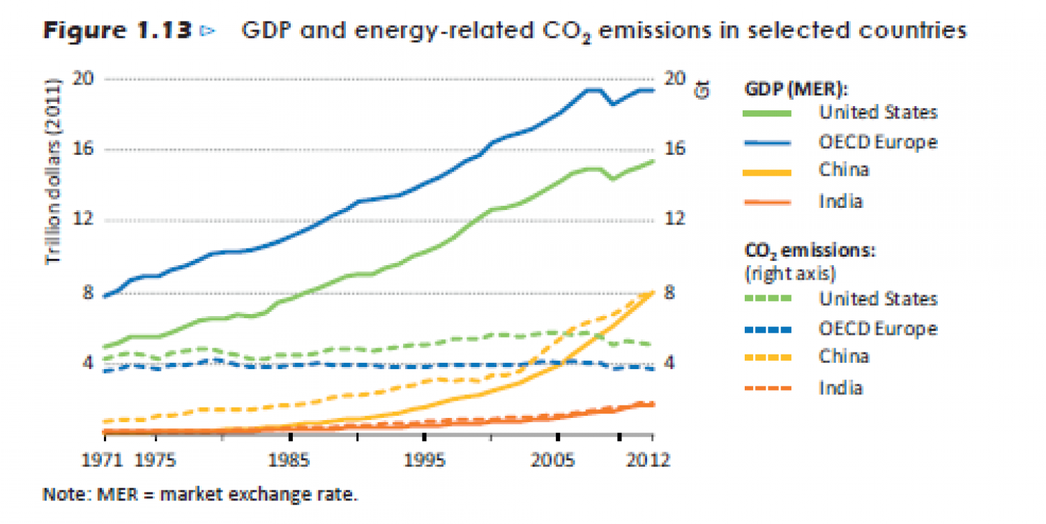 GDP and energy-related CO2 emissions in selected countries Infographic