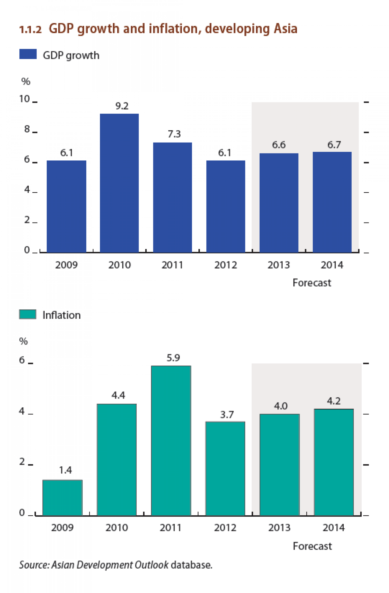 GDP growth and Inflation , developing Asia Infographic