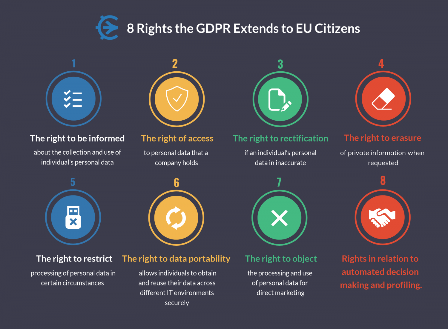 GDPR Basics: What you Need to Know to Ensure Compliance Infographic